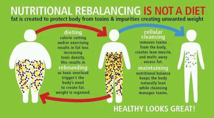 Nutritional Rebalancing is NOT a diet!