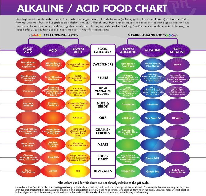 Alkalaine vs Acid Foods